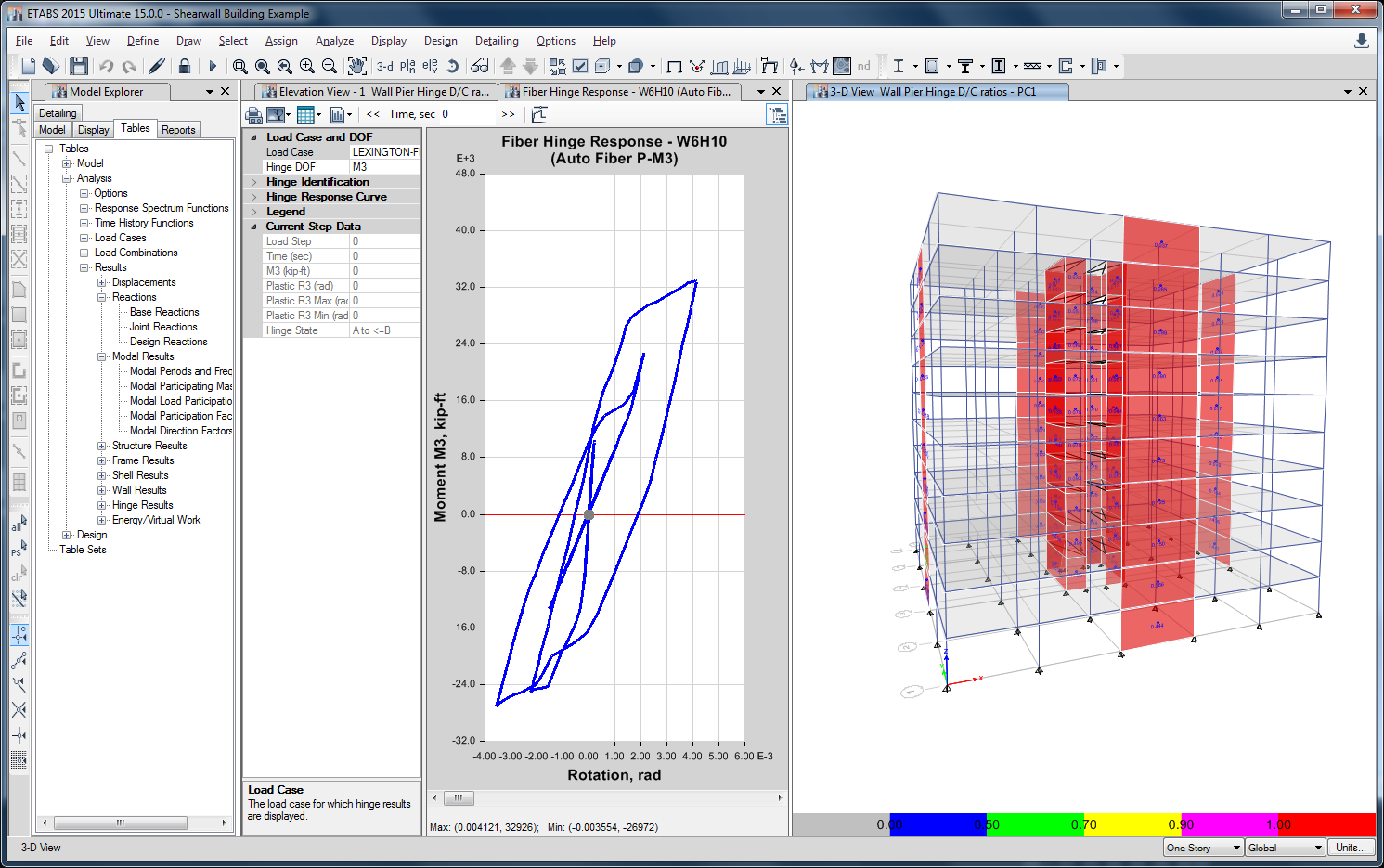 D/C ratio plots and tables for fast performance evaluation